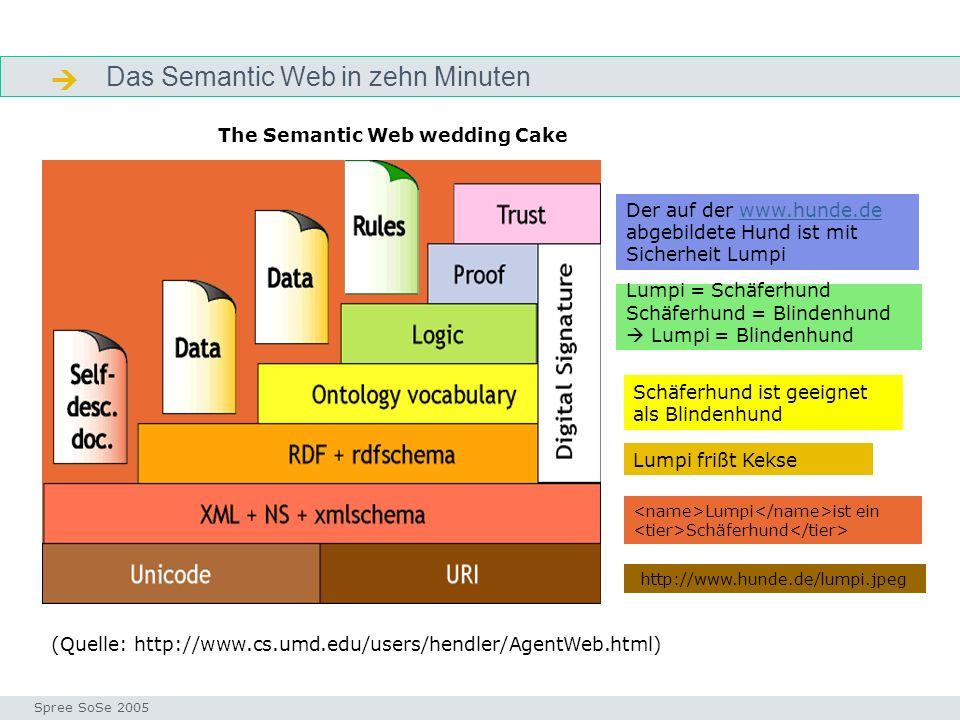 Das Semantic Web in zehn Minuten Semantic web Seminar I-Prax: Inhaltserschließung visueller Medien, 5.10.2004 Spree SoSe 2005 (Quelle: http://www.cs.u