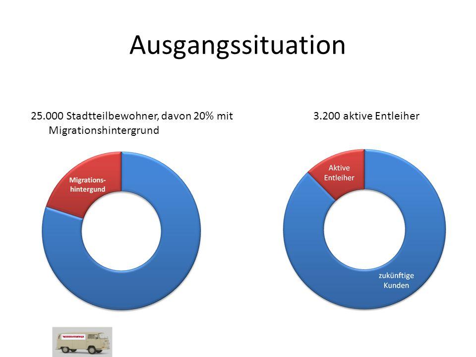 25.000 Stadtteilbewohner, davon 20% mit Migrationshintergrund 3.200 aktive Entleiher Ausgangssituation