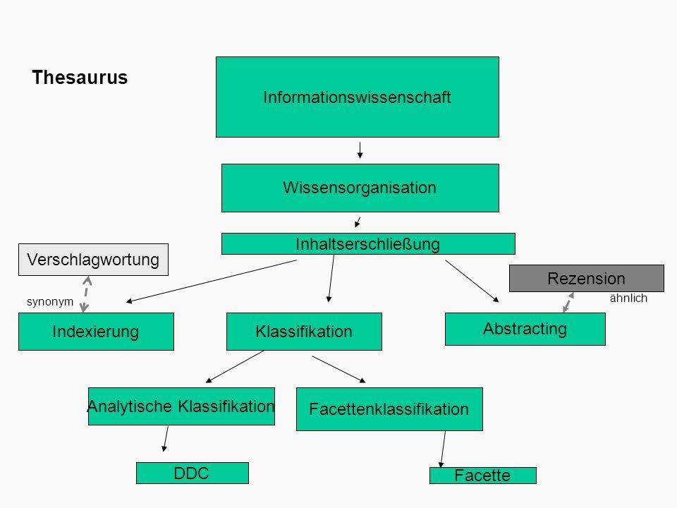 Informationswissenschaft Wissensorganisation Inhaltserschließung Indexierung Klassifikation Abstracting Analytische Klassifikation Facettenklassifikat