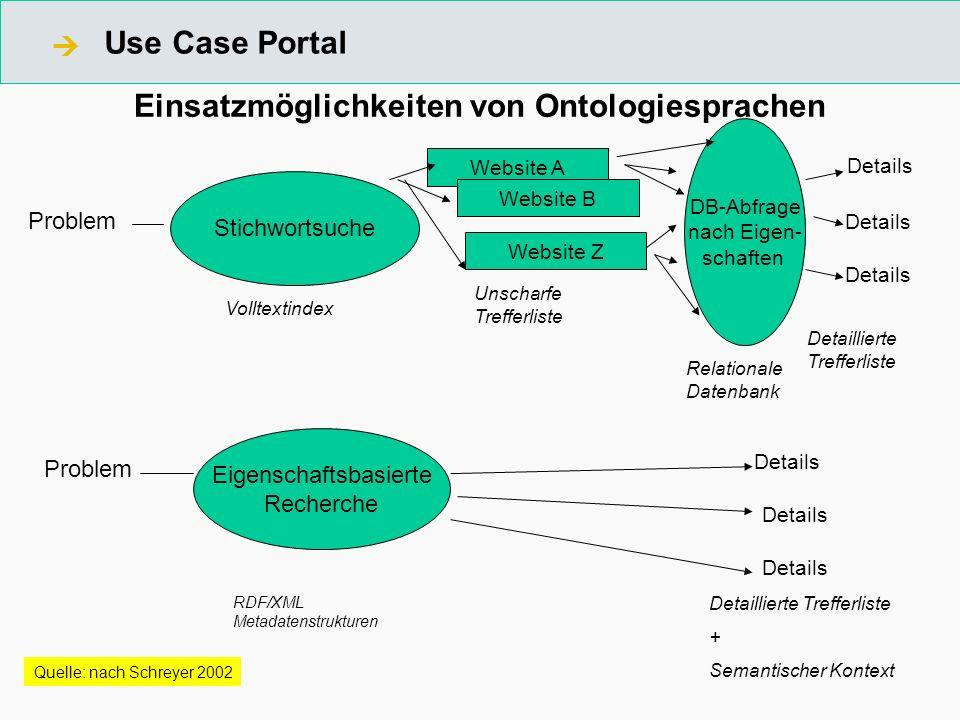 Einsatzmöglichkeiten von Ontologiesprachen DB-Abfrage nach Eigen- schaften Details Detaillierte Trefferliste Problem Stichwortsuche Website A Website