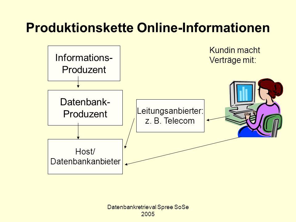 Datenbankretrieval Spree SoSe 2005 Produktionskette Online-Informationen Informations- Produzent Datenbank- Produzent Host/ Datenbankanbieter Leitungs