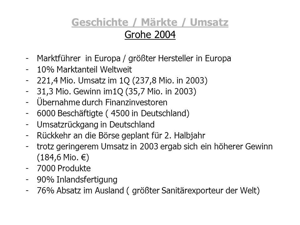 Geschichte / Märkte / Umsatz Grohe 2004 -Marktführer in Europa / größter Hersteller in Europa -10% Marktanteil Weltweit -221,4 Mio. Umsatz im 1Q (237,