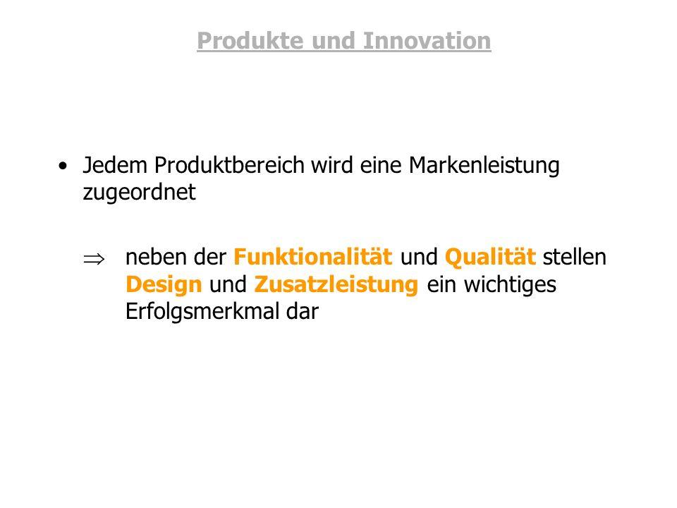 Produkte und Innovation Jedem Produktbereich wird eine Markenleistung zugeordnet neben der Funktionalität und Qualität stellen Design und Zusatzleistu