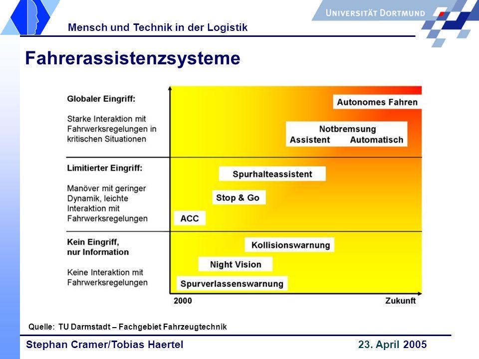 Stephan Cramer/Tobias Haertel 23. April 2005 Mensch und Technik in der Logistik Fahrerassistenzsysteme Quelle: TU Darmstadt – Fachgebiet Fahrzeugtechn