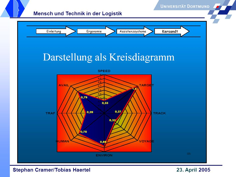 Stephan Cramer/Tobias Haertel 23. April 2005 Mensch und Technik in der Logistik