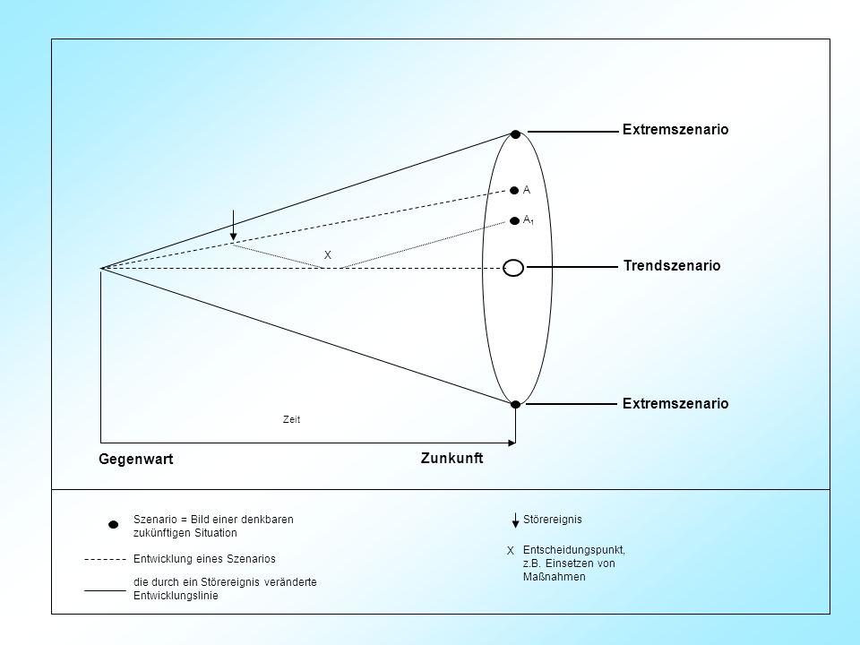 Gegenwart Zunkunft Extremszenario Trendszenario A A1A1 Zeit X Szenario = Bild einer denkbaren zukünftigen Situation Entwicklung eines Szenarios die durch ein Störereignis veränderte Entwicklungslinie Störereignis Entscheidungspunkt, z.B.