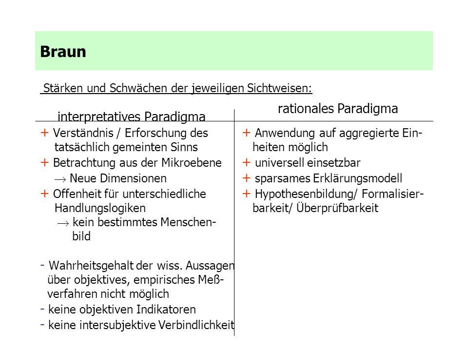 Braun Stärken und Schwächen der jeweiligen Sichtweisen: interpretatives Paradigma + Verständnis / Erforschung des + Anwendung auf aggregierte Ein- tat