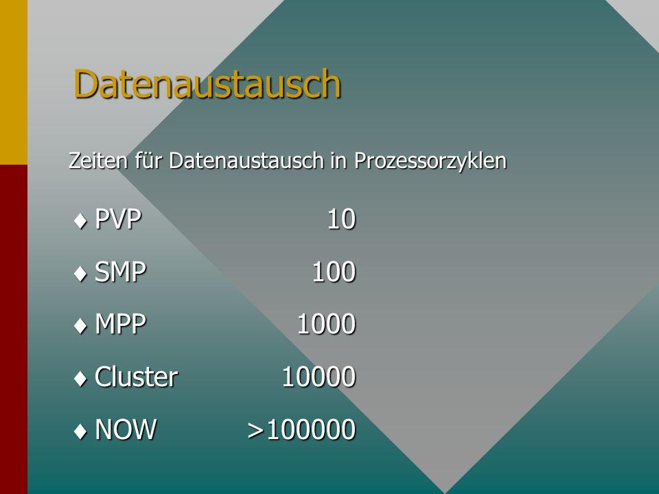 Algorithmen Fein <100 Fein <100 Mittel 1000 Mittel 1000 Grob 10000 Grob 10000 Sehr grob 100000 Sehr grob 100000 EP 1000000 EP 1000000 Granularität in Operationen pro Datenaustausch