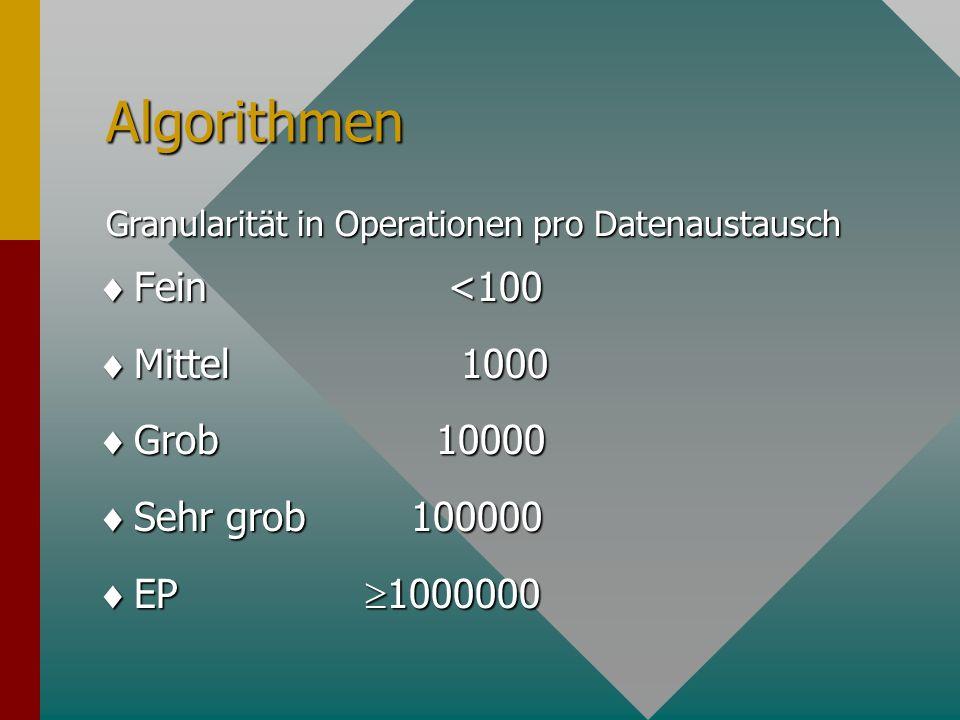 Granularitäts Nomograph Prozessor- Geschwindigkeit [MFlop/s] Datenzugriffszeit [ s] Anwendungs- Granularität [Operationen] Für 50% parallele Effizienz