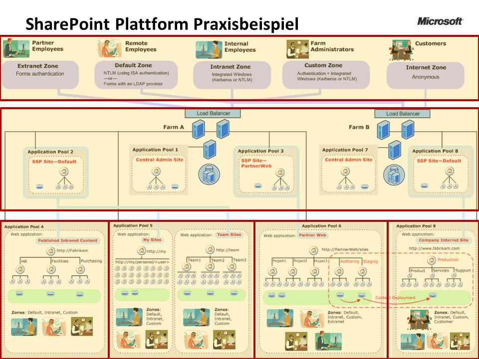 SharePoint Plattform Praxisbeispiel