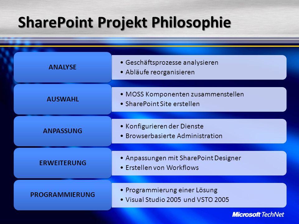 SharePoint Projekt Philosophie Geschäftsprozesse analysierenGeschäftsprozesse analysieren Abläufe reorganisierenAbläufe reorganisieren ANALYSE MOSS Ko