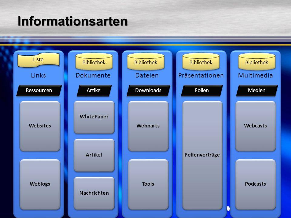 InformationsartenLinksWebsites WeblogsDokumenteWhitePaper Artikel NachrichtenDateienWebparts ToolsPräsentationenFolienvorträgeMultimediaWebcasts Podca