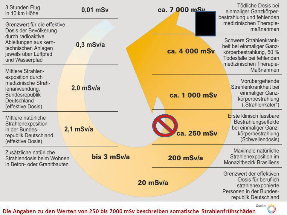 27.02.09 Die Angaben zu den Werten von 250 bis 7000 mSv beschreiben somatische Strahlenfrühschäden