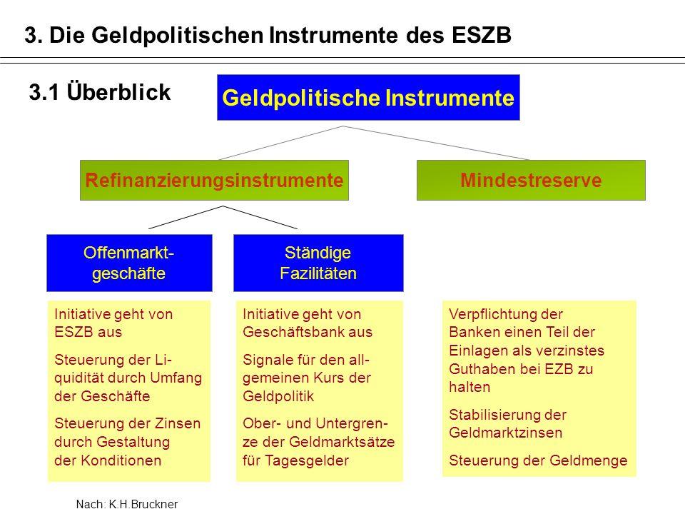 3. Die Geldpolitischen Instrumente des ESZB Geldpolitische Instrumente RefinanzierungsinstrumenteMindestreserve Offenmarkt- geschäfte Ständige Fazilit