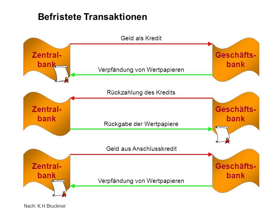 Zentral- bank Geschäfts- bank Geld als Kredit Verpfändung von Wertpapieren Zentral- bank Geschäfts- bank Rückzahlung des Kredits Rückgabe der Wertpapiere Zentral- bank Geschäfts- bank Geld aus Anschlusskredit Verpfändung von Wertpapieren Befristete Transaktionen Nach: K.H.Bruckner