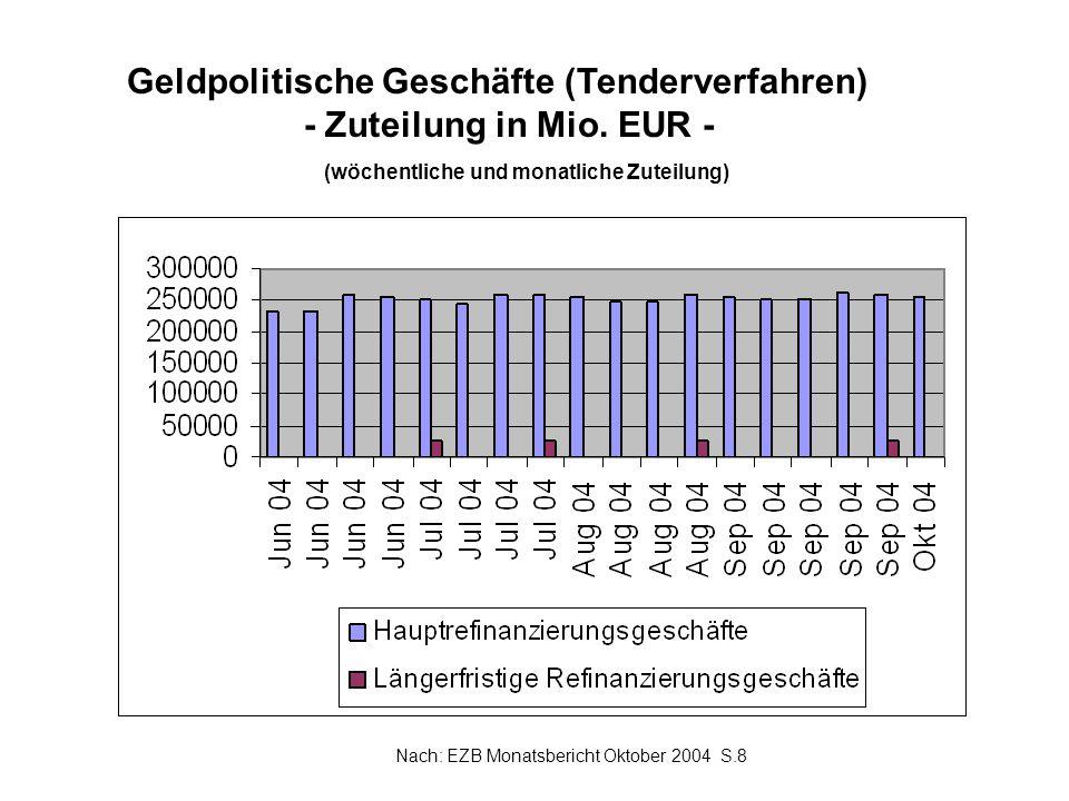 Geldpolitische Geschäfte (Tenderverfahren) - Zuteilung in Mio. EUR - (wöchentliche und monatliche Zuteilung) Nach: EZB Monatsbericht Oktober 2004 S.8
