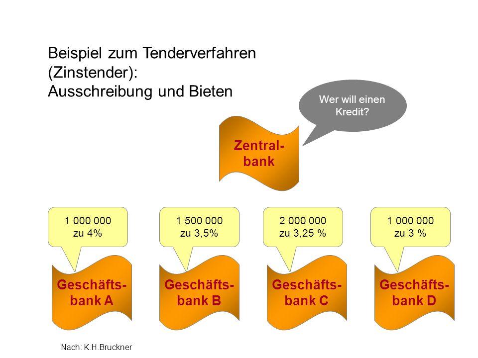 1 500 000 zu 3,5% Beispiel zum Tenderverfahren (Zinstender): Ausschreibung und Bieten Zentral- bank Geschäfts- bank A Wer will einen Kredit? Geschäfts