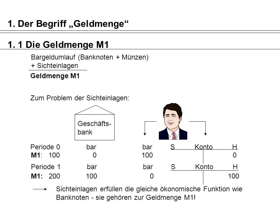 Bargeldumlauf (Banknoten + Münzen) + Sichteinlagen Geldmenge M1 Periode 1barbarS Konto H M1: 200 100 0 100 Sichteinlagen erfüllen die gleiche ökonomische Funktion wie Banknoten - sie gehören zur Geldmenge M1.
