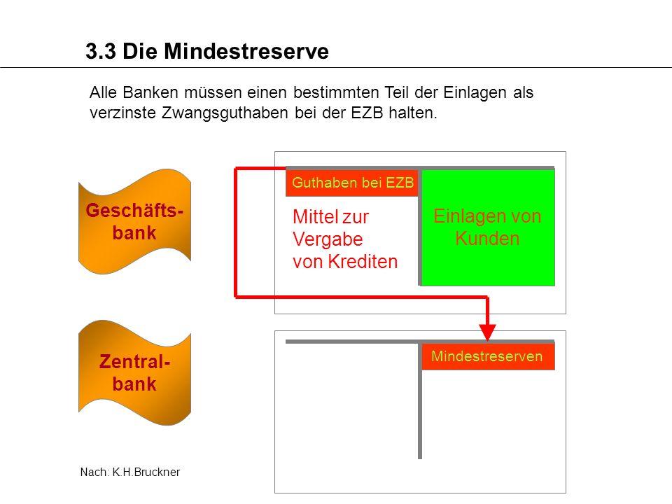3.3 Die Mindestreserve Alle Banken müssen einen bestimmten Teil der Einlagen als verzinste Zwangsguthaben bei der EZB halten. Zentral- bank Geschäfts-