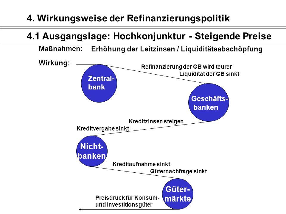 4. Wirkungsweise der Refinanzierungspolitik 4.1 Ausgangslage: Hochkonjunktur - Steigende Preise Maßnahmen: Erhöhung der Leitzinsen / Liquiditätsabschö