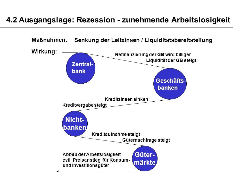 4.2 Ausgangslage: Rezession - zunehmende Arbeitslosigkeit Maßnahmen: Senkung der Leitzinsen / Liquiditätsbereitstellung Wirkung: Nicht- banken Refinan