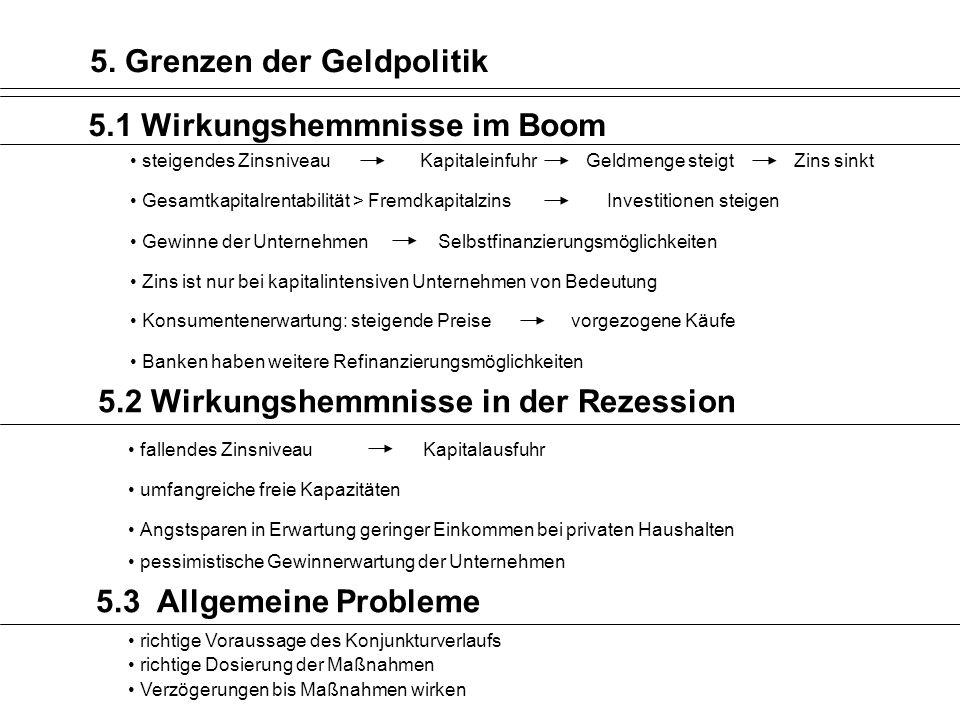 5. Grenzen der Geldpolitik 5.1 Wirkungshemmnisse im Boom Gesamtkapitalrentabilität > Fremdkapitalzins Investitionen steigen Zins ist nur bei kapitalin