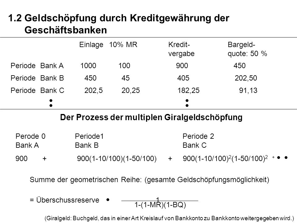 1.2 Geldschöpfung durch Kreditgewährung der Geschäftsbanken PeriodeBank A 1000 100 900 450 Einlage10% MRKredit-Bargeld- vergabequote: 50 % PeriodeBank B 450 45 405 202,50 PeriodeBank C 202,5 20,25 182,25 91,13 Summe der geometrischen Reihe: (gesamte Geldschöpfungsmöglichkeit) = Überschussreserve 1 1-(1-MR)(1-BQ) (Giralgeld: Buchgeld, das in einer Art Kreislauf von Bankkonto zu Bankkonto weitergegeben wird.) Der Prozess der multiplen Giralgeldschöpfung Perode 0Periode1 Periode 2 Bank ABank B Bank C 900 + 900(1-10/100)(1-50/100) + 900(1-10/100) 2 (1-50/100) 2 +