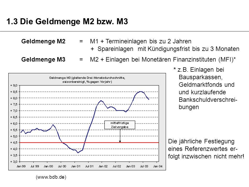 Geldmenge M2 = M1 + Termineinlagen bis zu 2 Jahren + Spareinlagen mit Kündigungsfrist bis zu 3 Monaten Geldmenge M3 = M2 + Einlagen bei Monetären Fina