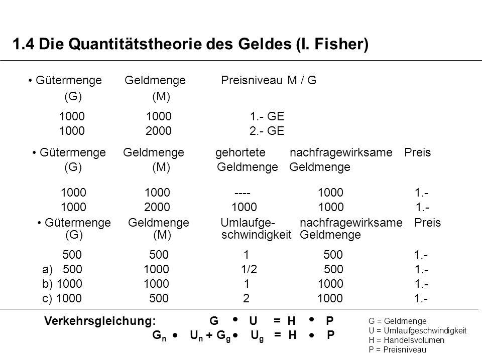 1.4 Die Quantitätstheorie des Geldes (I. Fisher) GütermengeGeldmengePreisniveau M / G 1000 1000 1.- GE 1000 2000 2.- GE (G) (M) Gütermenge Geldmenge g