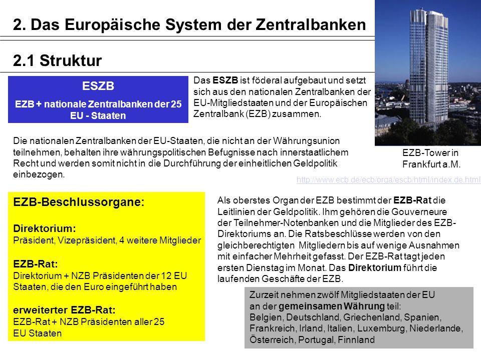 ESZB EZB + nationale Zentralbanken der 25 EU - Staaten Das ESZB ist föderal aufgebaut und setzt sich aus den nationalen Zentralbanken der EU-Mitglieds