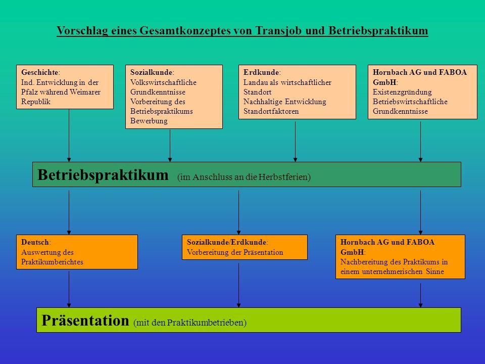 Präsentation (mit den Praktikumbetrieben) Geschichte: Ind. Entwicklung in der Pfalz während Weimarer Republik Sozialkunde: Volkswirtschaftliche Grundk