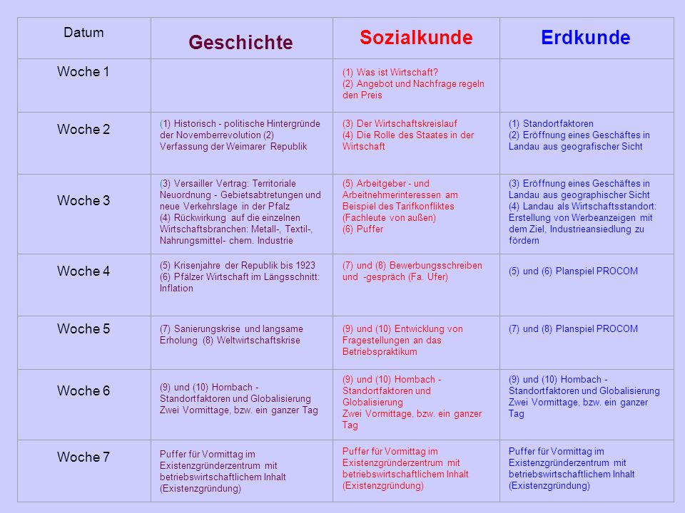 Datum Geschichte SozialkundeErdkunde Woche 1 (1) Was ist Wirtschaft? (2) Angebot und Nachfrage regeln den Preis Woche 2 (1) Historisch - politische Hi