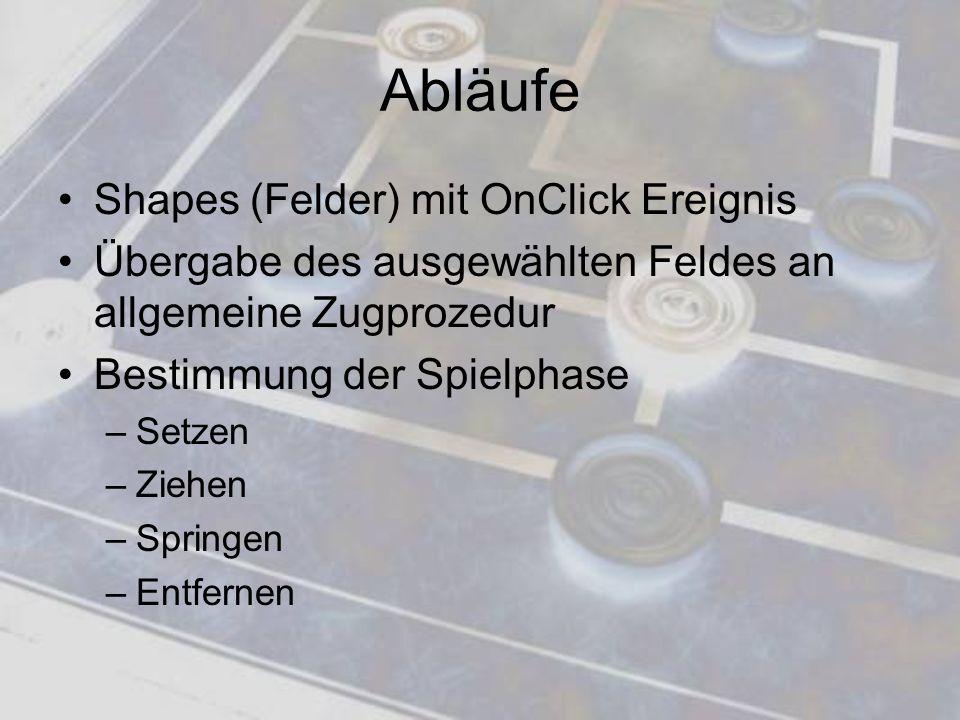 Abläufe Shapes (Felder) mit OnClick Ereignis Übergabe des ausgewählten Feldes an allgemeine Zugprozedur Bestimmung der Spielphase –Setzen –Ziehen –Spr