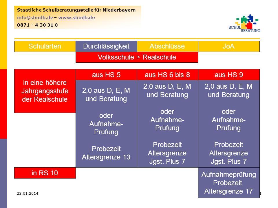 23.01.201411 Staatliche Schulberatungsstelle für Niederbayern info@sbndb.deinfo@sbndb.de – www.sbndb.dewww.sbndb.de 0871 – 4 30 31 0 SchulartenJoAAbschlüsseDurchlässigkeit Volksschule > Realschule in eine höhere Jahrgangsstufe der Realschule aus HS 5 2,0 aus D, E, M und Beratung oder Aufnahme- Prüfung Probezeit Altersgrenze 13 aus HS 6 bis 8aus HS 9 2,0 aus D, E, M und Beratung oder Aufnahme- Prüfung Probezeit Altersgrenze Jgst.