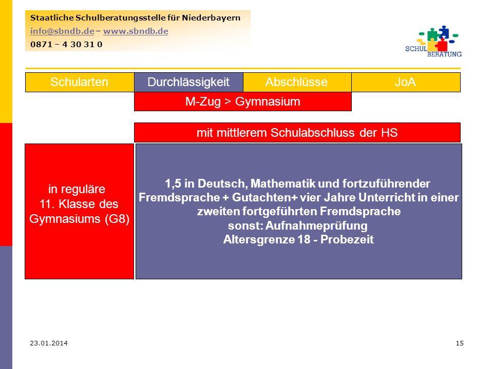 23.01.201415 Staatliche Schulberatungsstelle für Niederbayern info@sbndb.deinfo@sbndb.de – www.sbndb.dewww.sbndb.de 0871 – 4 30 31 0 SchulartenJoAAbschlüsseDurchlässigkeit M-Zug > Gymnasium mit mittlerem Schulabschluss der HS in reguläre 11.