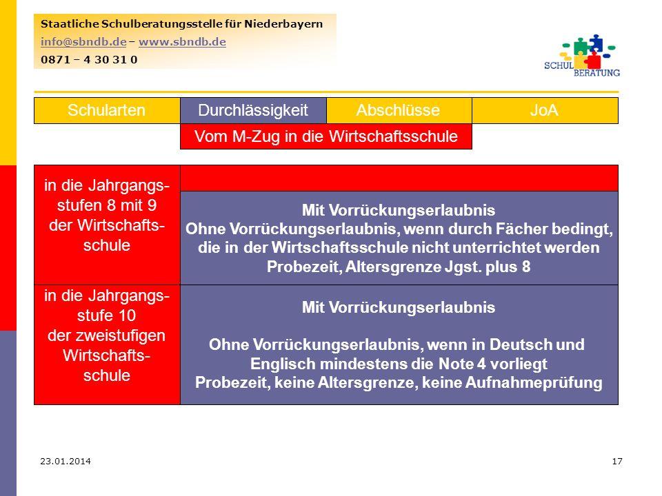 23.01.201417 Staatliche Schulberatungsstelle für Niederbayern info@sbndb.deinfo@sbndb.de – www.sbndb.dewww.sbndb.de 0871 – 4 30 31 0 SchulartenJoAAbschlüsseDurchlässigkeit Vom M-Zug in die Wirtschaftsschule in die Jahrgangs- stufen 8 mit 9 der Wirtschafts- schule Mit Vorrückungserlaubnis Ohne Vorrückungserlaubnis, wenn durch Fächer bedingt, die in der Wirtschaftsschule nicht unterrichtet werden Probezeit, Altersgrenze Jgst.
