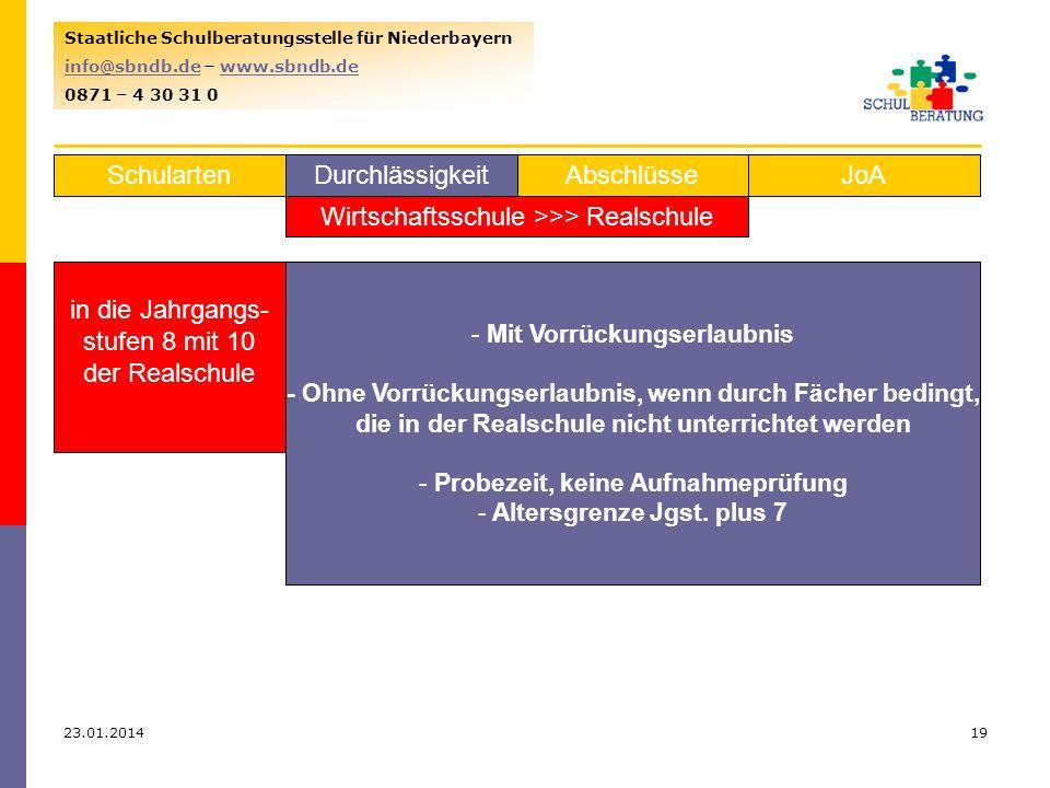 23.01.201419 Staatliche Schulberatungsstelle für Niederbayern info@sbndb.deinfo@sbndb.de – www.sbndb.dewww.sbndb.de 0871 – 4 30 31 0 SchulartenJoAAbschlüsseDurchlässigkeit Wirtschaftsschule >>> Realschule in die Jahrgangs- stufen 8 mit 10 der Realschule - Mit Vorrückungserlaubnis - Ohne Vorrückungserlaubnis, wenn durch Fächer bedingt, die in der Realschule nicht unterrichtet werden - Probezeit, keine Aufnahmeprüfung - Altersgrenze Jgst.