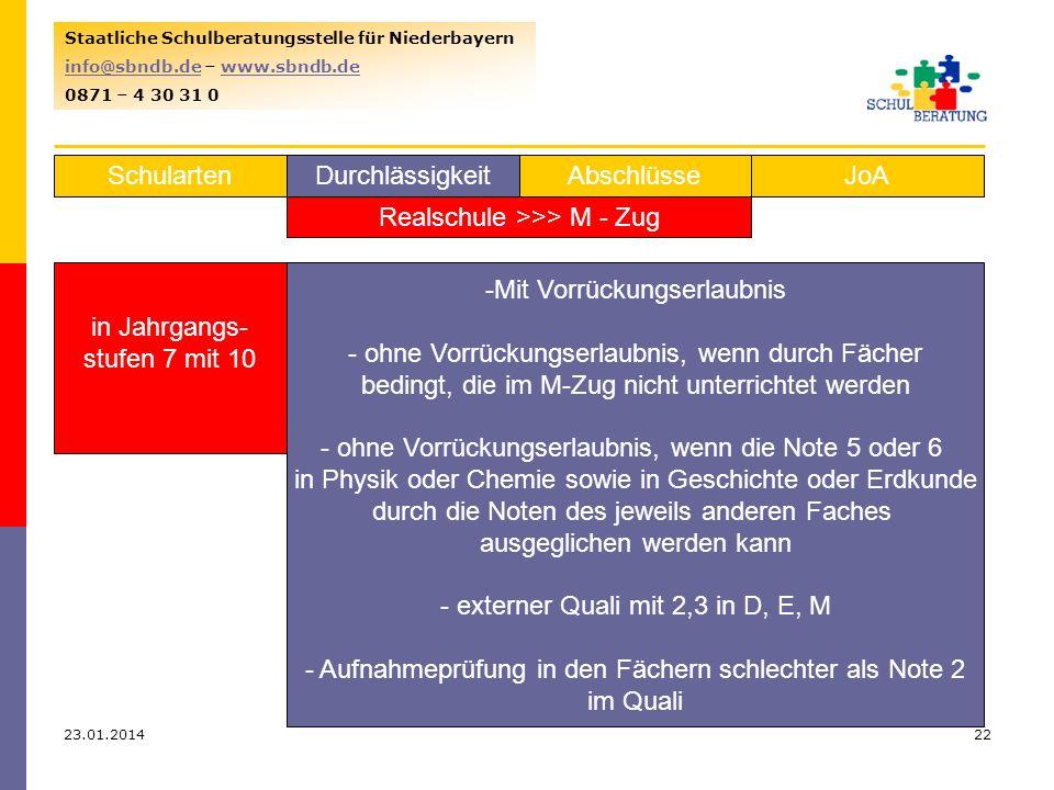 23.01.201422 Staatliche Schulberatungsstelle für Niederbayern info@sbndb.deinfo@sbndb.de – www.sbndb.dewww.sbndb.de 0871 – 4 30 31 0 SchulartenJoAAbschlüsseDurchlässigkeit Realschule >>> M - Zug in Jahrgangs- stufen 7 mit 10 aus 7 bis 9 -Mit Vorrückungserlaubnis - ohne Vorrückungserlaubnis, wenn durch Fächer bedingt, die im M-Zug nicht unterrichtet werden - ohne Vorrückungserlaubnis, wenn die Note 5 oder 6 in Physik oder Chemie sowie in Geschichte oder Erdkunde durch die Noten des jeweils anderen Faches ausgeglichen werden kann - externer Quali mit 2,3 in D, E, M - Aufnahmeprüfung in den Fächern schlechter als Note 2 im Quali