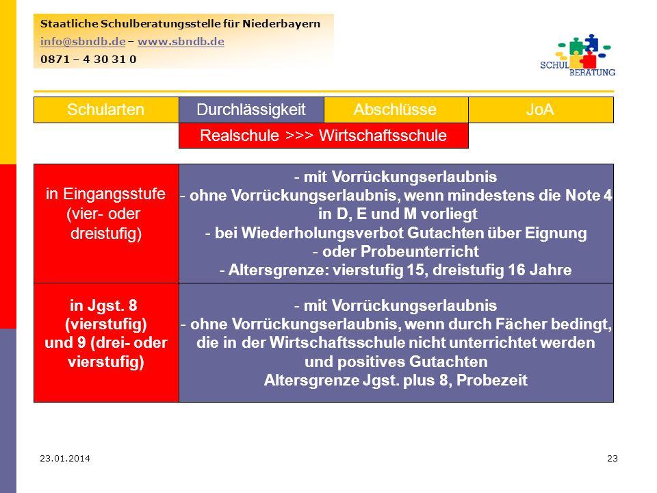 23.01.201423 Staatliche Schulberatungsstelle für Niederbayern info@sbndb.deinfo@sbndb.de – www.sbndb.dewww.sbndb.de 0871 – 4 30 31 0 SchulartenJoAAbschlüsseDurchlässigkeit Realschule >>> Wirtschaftsschule in Eingangsstufe (vier- oder dreistufig) aus 7 bis 9 - mit Vorrückungserlaubnis - ohne Vorrückungserlaubnis, wenn mindestens die Note 4 in D, E und M vorliegt - bei Wiederholungsverbot Gutachten über Eignung - oder Probeunterricht - Altersgrenze: vierstufig 15, dreistufig 16 Jahre in Jgst.