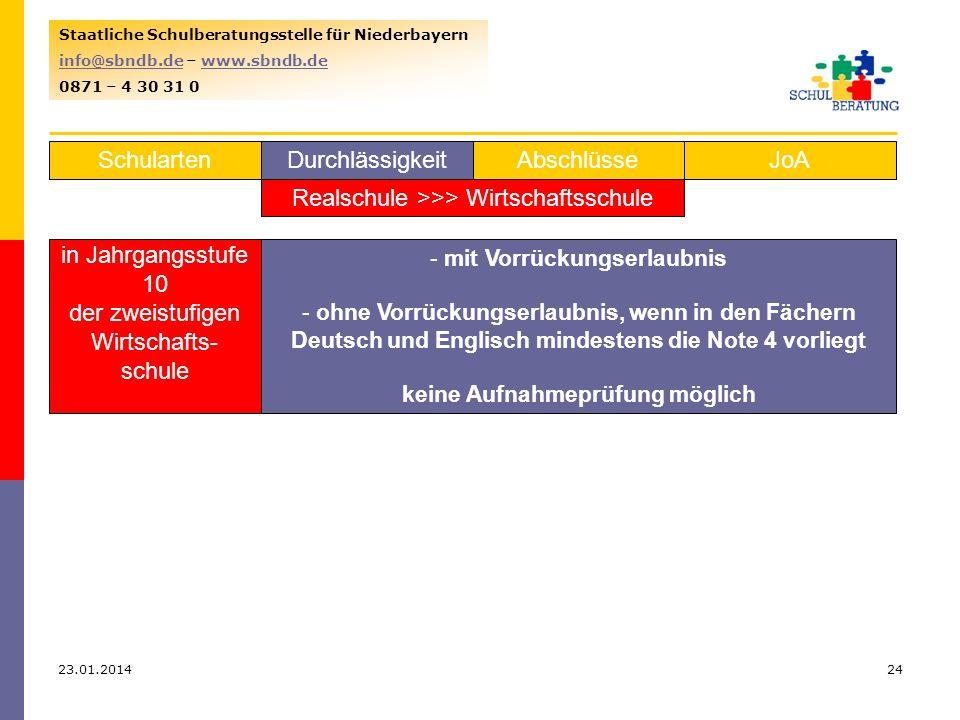 23.01.201424 Staatliche Schulberatungsstelle für Niederbayern info@sbndb.deinfo@sbndb.de – www.sbndb.dewww.sbndb.de 0871 – 4 30 31 0 SchulartenJoAAbschlüsseDurchlässigkeit Realschule >>> Wirtschaftsschule in Jahrgangsstufe 10 der zweistufigen Wirtschafts- schule aus 7 bis 9 - mit Vorrückungserlaubnis - ohne Vorrückungserlaubnis, wenn in den Fächern Deutsch und Englisch mindestens die Note 4 vorliegt keine Aufnahmeprüfung möglich