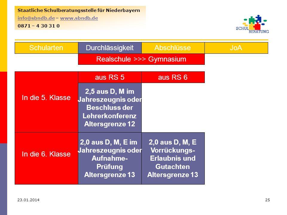 23.01.201425 Staatliche Schulberatungsstelle für Niederbayern info@sbndb.deinfo@sbndb.de – www.sbndb.dewww.sbndb.de 0871 – 4 30 31 0 SchulartenJoAAbschlüsseDurchlässigkeit Realschule >>> Gymnasium In die 5.