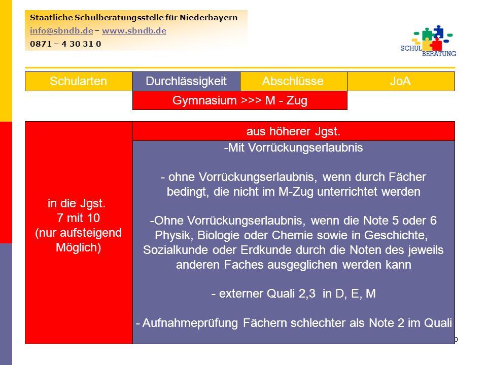 23.01.201430 Staatliche Schulberatungsstelle für Niederbayern info@sbndb.deinfo@sbndb.de – www.sbndb.dewww.sbndb.de 0871 – 4 30 31 0 SchulartenJoAAbschlüsseDurchlässigkeit Gymnasium >>> M - Zug in die Jgst.