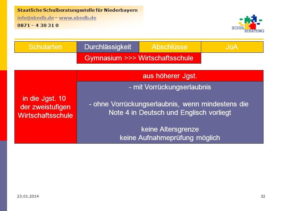 23.01.201432 Staatliche Schulberatungsstelle für Niederbayern info@sbndb.deinfo@sbndb.de – www.sbndb.dewww.sbndb.de 0871 – 4 30 31 0 SchulartenJoAAbschlüsseDurchlässigkeit Gymnasium >>> Wirtschaftsschule in die Jgst.