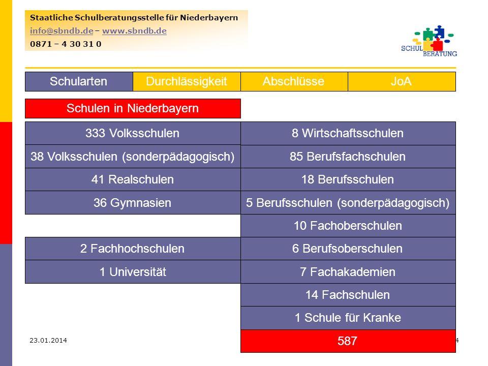 23.01.20145 Staatliche Schulberatungsstelle für Niederbayern info@sbndb.deinfo@sbndb.de – www.sbndb.dewww.sbndb.de 0871 – 4 30 31 0 SchulartenJoAAbschlüsseDurchlässigkeit Aus der Volksschule in den M-Zug in M 7in M 8in M 9in M 10 Durchschnitt 2,66 aus D, M, E im Halbjahres- Zeugnis oder Aufnahme- prüfung Durchschnitt 2,33 aus D, M, E im Halbjahres- Zeugnis oder Aufnahme- prüfung Durchschnitt 2,33 aus D, M, E im Halbjahrs- Zeugnis oder Aufnahme- prüfung Quali mit 2,33 in D, M, E oder Aufnahme- prüfung