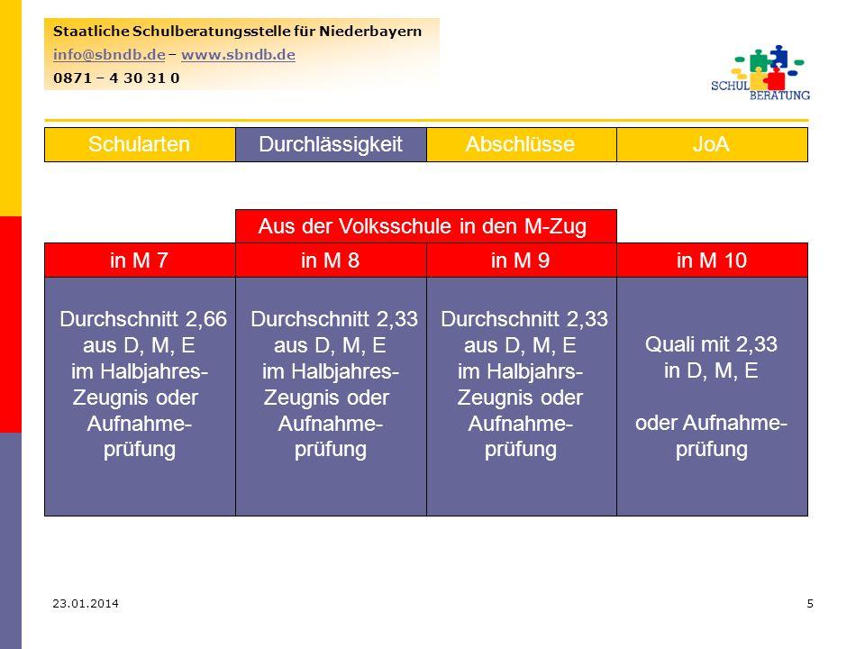 23.01.20146 Staatliche Schulberatungsstelle für Niederbayern info@sbndb.deinfo@sbndb.de – www.sbndb.dewww.sbndb.de 0871 – 4 30 31 0 SchulartenJoAAbschlüsseDurchlässigkeit Volksschule > Wirtschaftsschule in Jahrgangsstufe 7 aus HS 6 2,66 aus D, M, E oder Probe- Unterricht Altersgrenze 15 aus HS 7 2,33 aus D, M, im Jahreszeugnis oder Aufnahme- prüfung in Jahrgangsstufe 8 aus HS 8