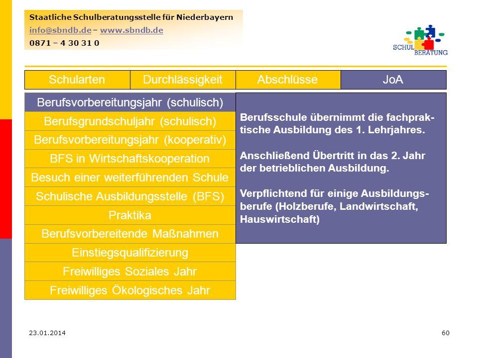 23.01.201460 Staatliche Schulberatungsstelle für Niederbayern info@sbndb.deinfo@sbndb.de – www.sbndb.dewww.sbndb.de 0871 – 4 30 31 0 SchulartenJoAAbschlüsseDurchlässigkeit Berufsvorbereitungsjahr (schulisch) Berufsgrundschuljahr (schulisch) Berufsvorbereitungsjahr (kooperativ) BFS in Wirtschaftskooperation Besuch einer weiterführenden Schule Schulische Ausbildungsstelle (BFS) Praktika Berufsvorbereitende Maßnahmen Einstiegsqualifizierung Freiwilliges Soziales Jahr Freiwilliges Ökologisches Jahr Berufsschule übernimmt die fachprak- tische Ausbildung des 1.