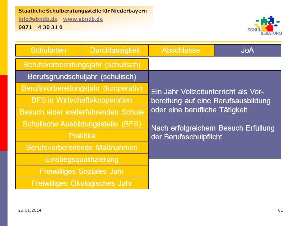 23.01.201461 Staatliche Schulberatungsstelle für Niederbayern info@sbndb.deinfo@sbndb.de – www.sbndb.dewww.sbndb.de 0871 – 4 30 31 0 SchulartenJoAAbschlüsseDurchlässigkeit Berufsvorbereitungsjahr (schulisch) Berufsgrundschuljahr (schulisch) Berufsvorbereitungsjahr (kooperativ) BFS in Wirtschaftskooperation Besuch einer weiterführenden Schule Schulische Ausbildungsstelle (BFS) Praktika Berufsvorbereitende Maßnahmen Einstiegsqualifizierung Freiwilliges Soziales Jahr Freiwilliges Ökologisches Jahr Ein Jahr Vollzeitunterricht als Vor- bereitung auf eine Berufsausbildung oder eine berufliche Tätigkeit.
