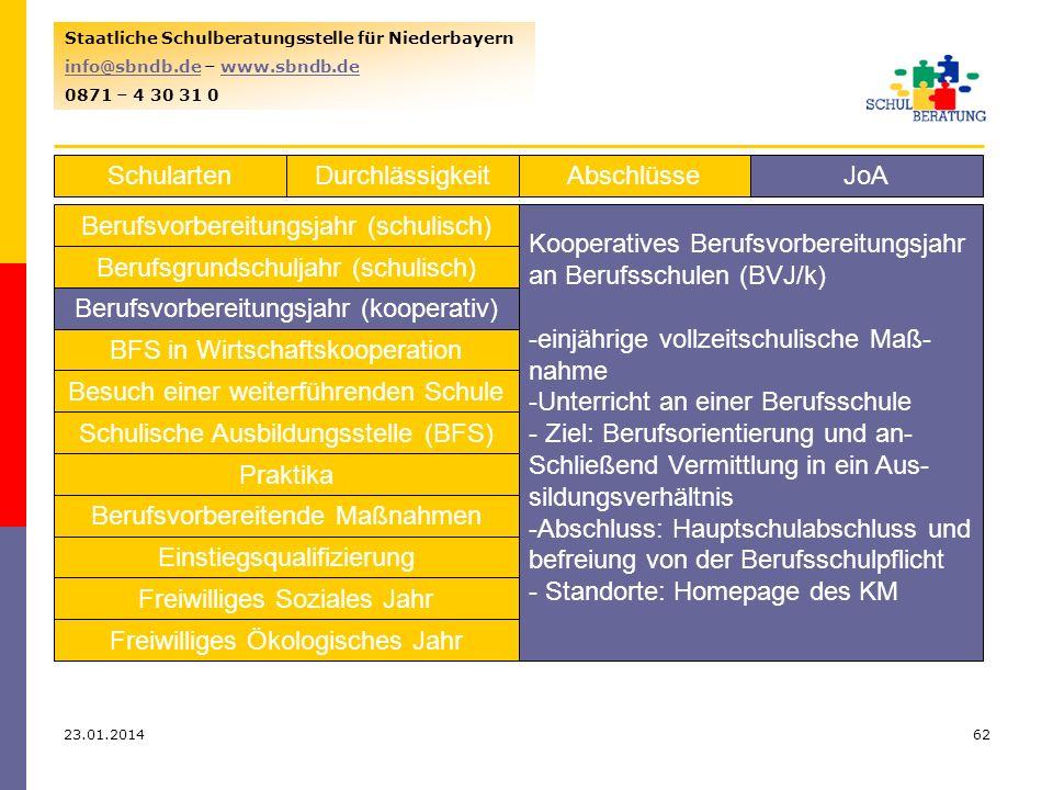 23.01.201462 Staatliche Schulberatungsstelle für Niederbayern info@sbndb.deinfo@sbndb.de – www.sbndb.dewww.sbndb.de 0871 – 4 30 31 0 SchulartenJoAAbschlüsseDurchlässigkeit Berufsvorbereitungsjahr (schulisch) Berufsgrundschuljahr (schulisch) Berufsvorbereitungsjahr (kooperativ) BFS in Wirtschaftskooperation Besuch einer weiterführenden Schule Schulische Ausbildungsstelle (BFS) Praktika Berufsvorbereitende Maßnahmen Einstiegsqualifizierung Freiwilliges Soziales Jahr Freiwilliges Ökologisches Jahr Kooperatives Berufsvorbereitungsjahr an Berufsschulen (BVJ/k) -einjährige vollzeitschulische Maß- nahme -Unterricht an einer Berufsschule - Ziel: Berufsorientierung und an- Schließend Vermittlung in ein Aus- sildungsverhältnis -Abschluss: Hauptschulabschluss und befreiung von der Berufsschulpflicht - Standorte: Homepage des KM