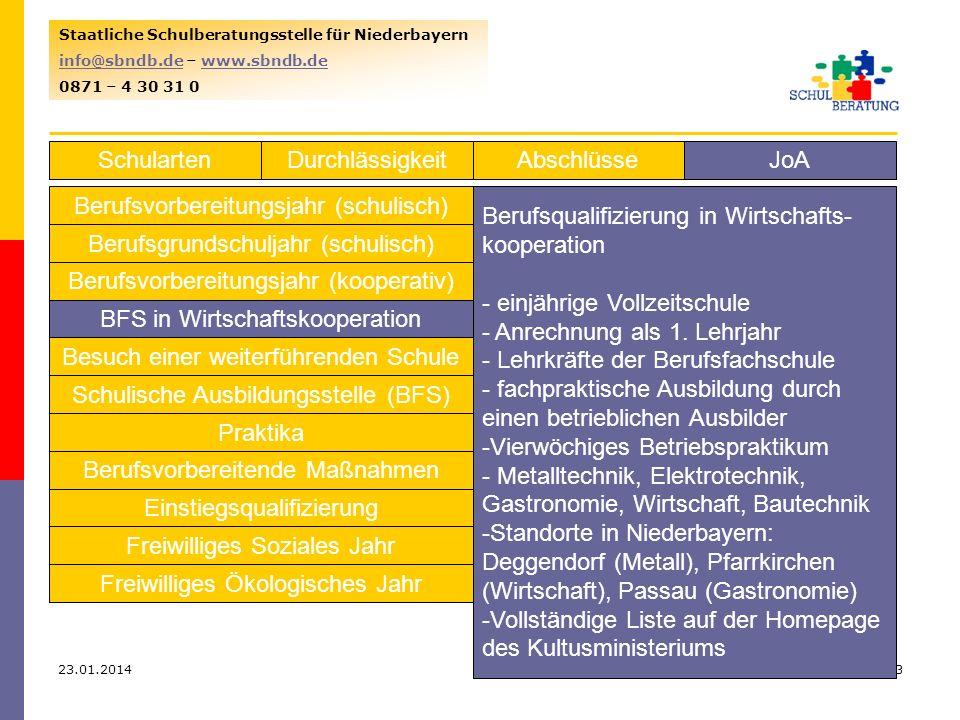 23.01.201463 Staatliche Schulberatungsstelle für Niederbayern info@sbndb.deinfo@sbndb.de – www.sbndb.dewww.sbndb.de 0871 – 4 30 31 0 SchulartenJoAAbschlüsseDurchlässigkeit Berufsvorbereitungsjahr (schulisch) Berufsgrundschuljahr (schulisch) Berufsvorbereitungsjahr (kooperativ) BFS in Wirtschaftskooperation Besuch einer weiterführenden Schule Schulische Ausbildungsstelle (BFS) Praktika Berufsvorbereitende Maßnahmen Einstiegsqualifizierung Freiwilliges Soziales Jahr Freiwilliges Ökologisches Jahr Berufsqualifizierung in Wirtschafts- kooperation - einjährige Vollzeitschule - Anrechnung als 1.