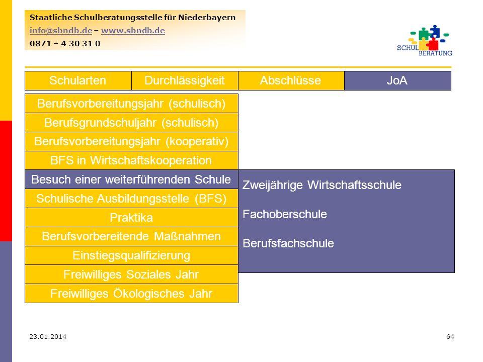 23.01.201464 Staatliche Schulberatungsstelle für Niederbayern info@sbndb.deinfo@sbndb.de – www.sbndb.dewww.sbndb.de 0871 – 4 30 31 0 SchulartenJoAAbschlüsseDurchlässigkeit Berufsvorbereitungsjahr (schulisch) Berufsgrundschuljahr (schulisch) Berufsvorbereitungsjahr (kooperativ) BFS in Wirtschaftskooperation Besuch einer weiterführenden Schule Schulische Ausbildungsstelle (BFS) Praktika Berufsvorbereitende Maßnahmen Einstiegsqualifizierung Freiwilliges Soziales Jahr Freiwilliges Ökologisches Jahr Zweijährige Wirtschaftsschule Fachoberschule Berufsfachschule